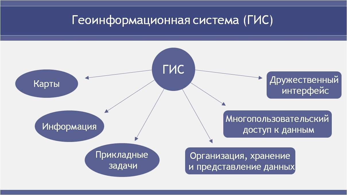 Реферат географические информационные системы 9786